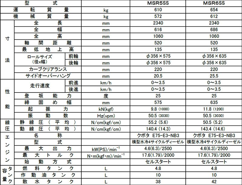 明和製作所 ハンドガイド振動ローラー 超低騒音型 MSR5SS MSR6SS 仕様表